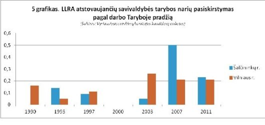 K.Vaičiūnaitė. LLRA – paskutinis sovietinės Lietuvos atsiraugėjimas?